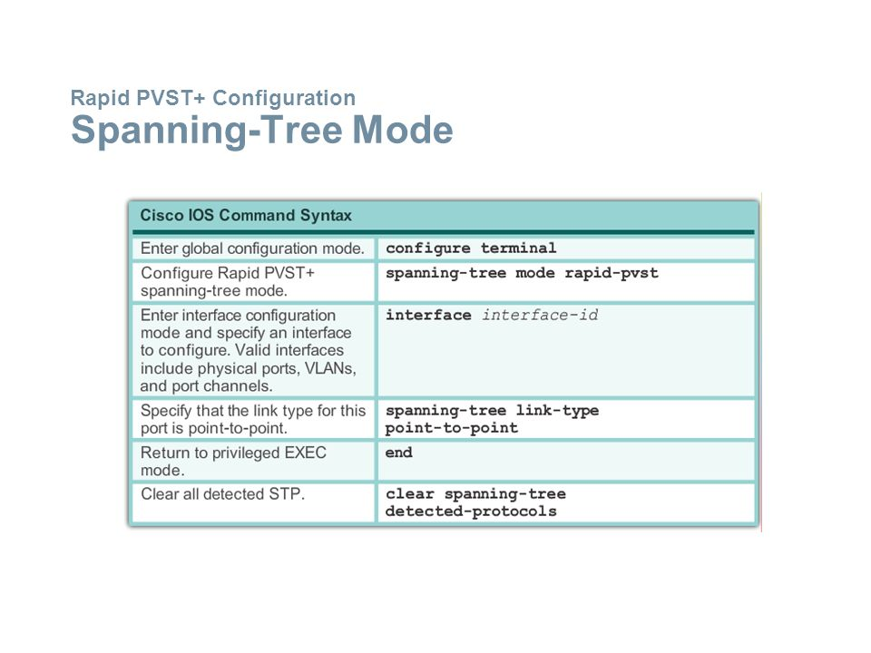 Rapid PVST+ Configuration Spanning-Tree Mode