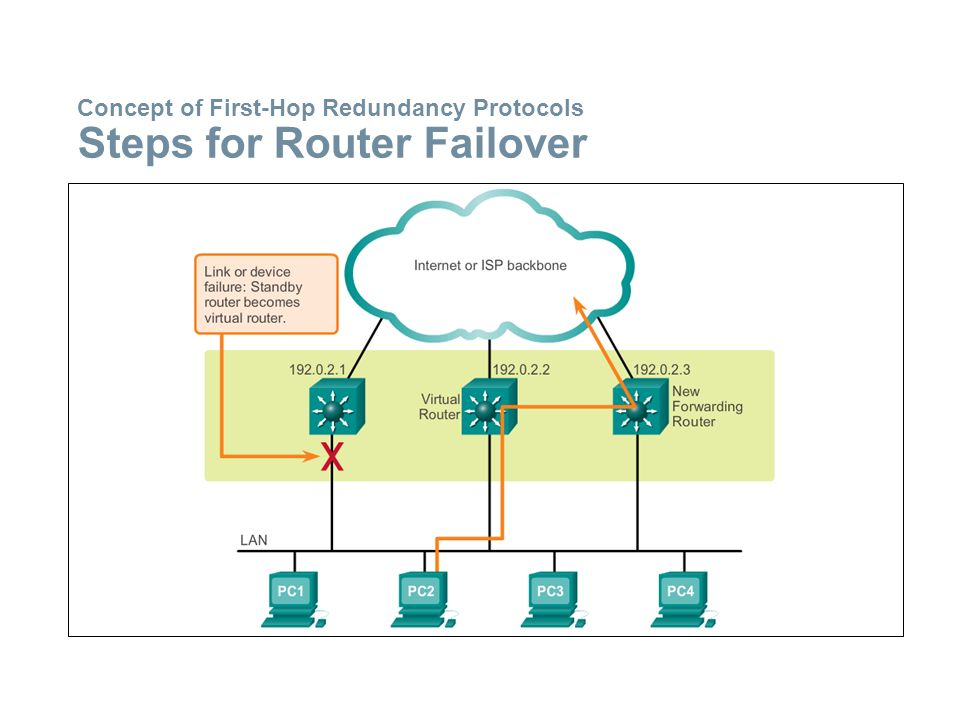 Concept of First-Hop Redundancy Protocols Steps for Router Failover