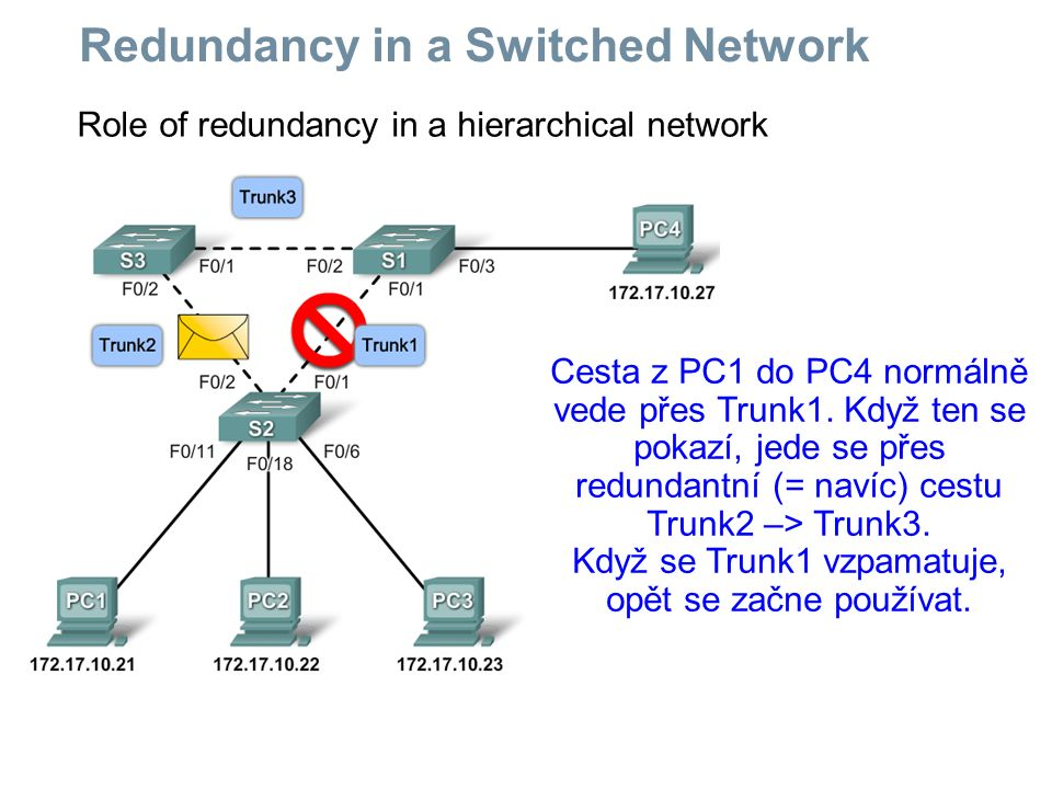 Redundancy in a Switched Network Role of redundancy in a hierarchical network Cesta z PC1 do PC4 normálně vede přes Trunk1. Když ten se pokazí, jede s