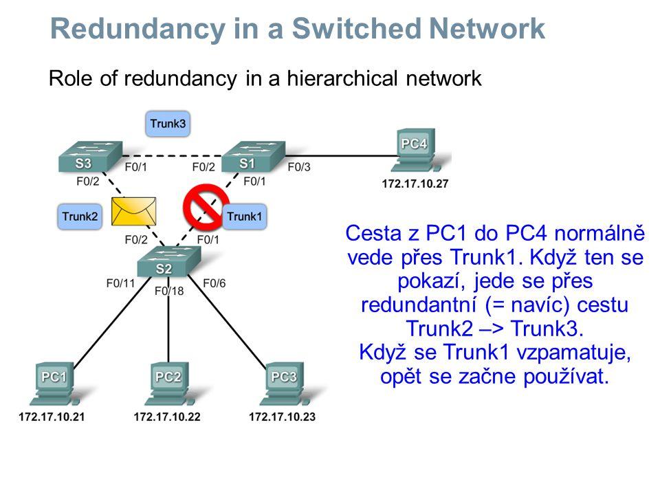 Redundancy in a Switched Network Cesta z PC1 do PC4: 1) Všechno funguje