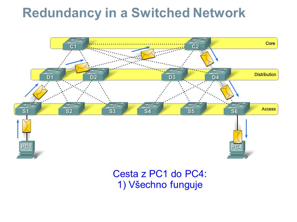STP Configuration Issues Analyzing the STP Topology