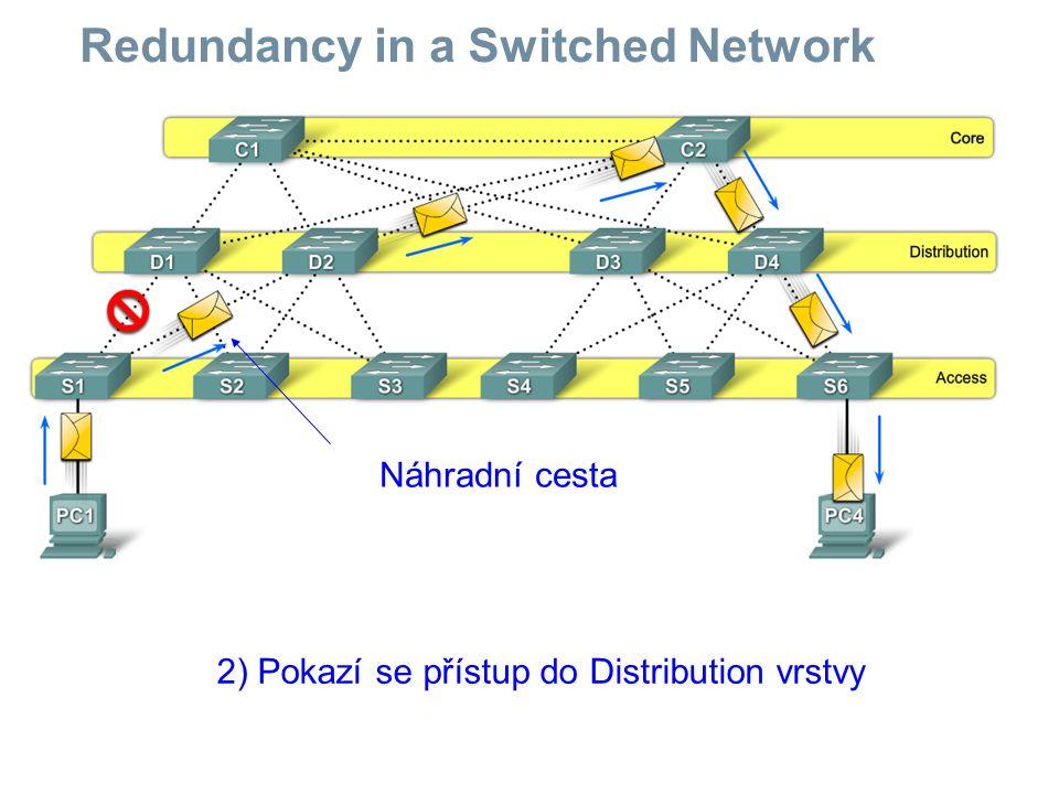 Redundancy in a Switched Network 2) Pokazí se přístup do Distribution vrstvy Náhradní cesta