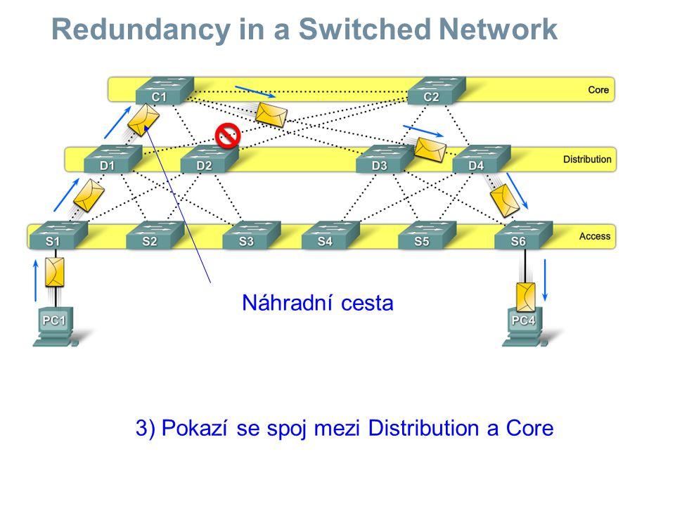 Redundancy in a Switched Network 3) Pokazí se spoj mezi Distribution a Core Náhradní cesta
