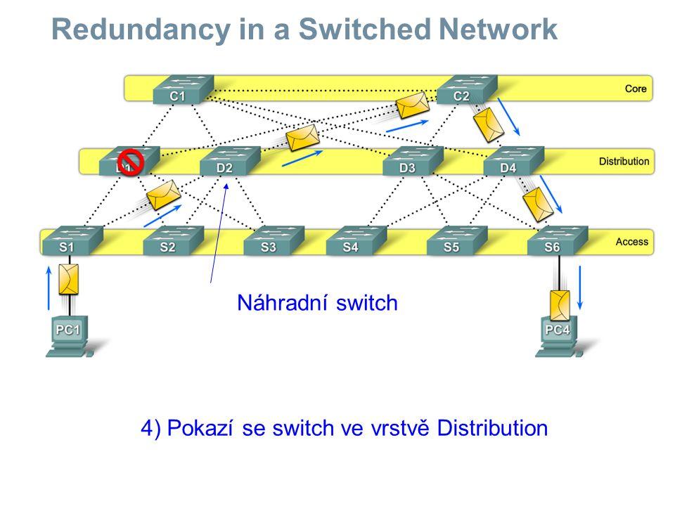 Redundancy in a Switched Network 5) Pokazí se switch ve vrstvě Core Náhradní switch