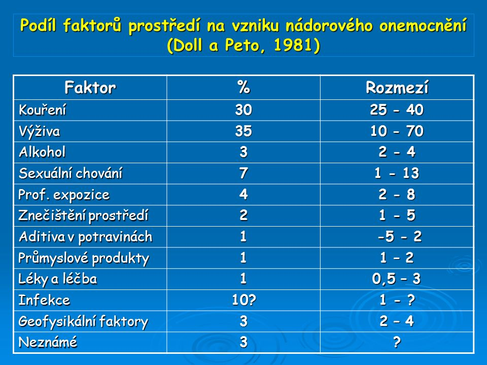 Podíl faktorů prostředí na vzniku nádorového onemocnění (Doll a Peto, 1981) Faktor%Rozmezí Kouření30 25 - 40 Výživa35 10 - 70 Alkohol3 2 - 4 Sexuální