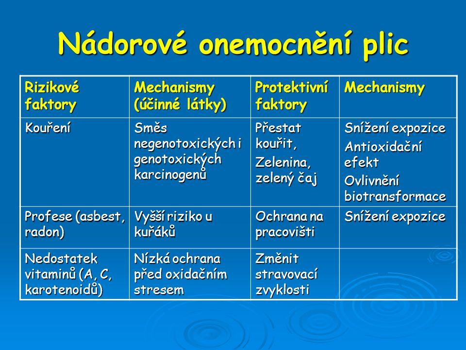 Nádorové onemocnění plic Rizikové faktory Mechanismy (účinné látky) Protektivní faktory Mechanismy Kouření Směs negenotoxických i genotoxických karcin
