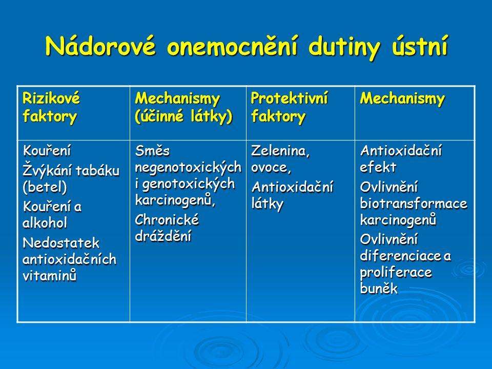 Nádorové onemocnění dutiny ústní Rizikové faktory Mechanismy (účinné látky) Protektivní faktory Mechanismy Kouření Žvýkání tabáku (betel) Kouření a al