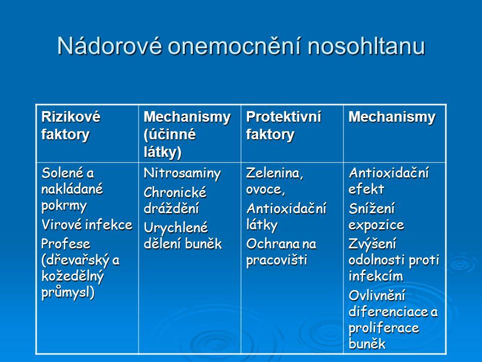 Nádorové onemocnění nosohltanu Rizikové faktory Mechanismy (účinné látky) Protektivní faktory Mechanismy Solené a nakládané pokrmy Virové infekce Prof