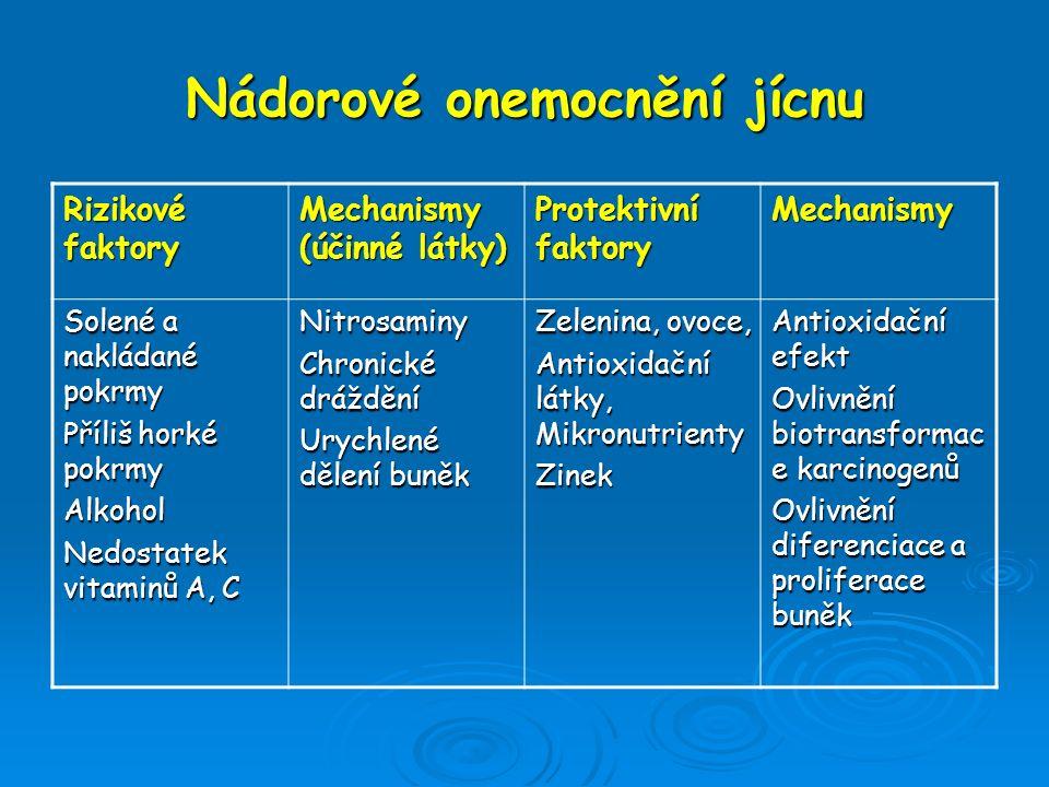 Nádorové onemocnění jícnu Rizikové faktory Mechanismy (účinné látky) Protektivní faktory Mechanismy Solené a nakládané pokrmy Příliš horké pokrmy Alko