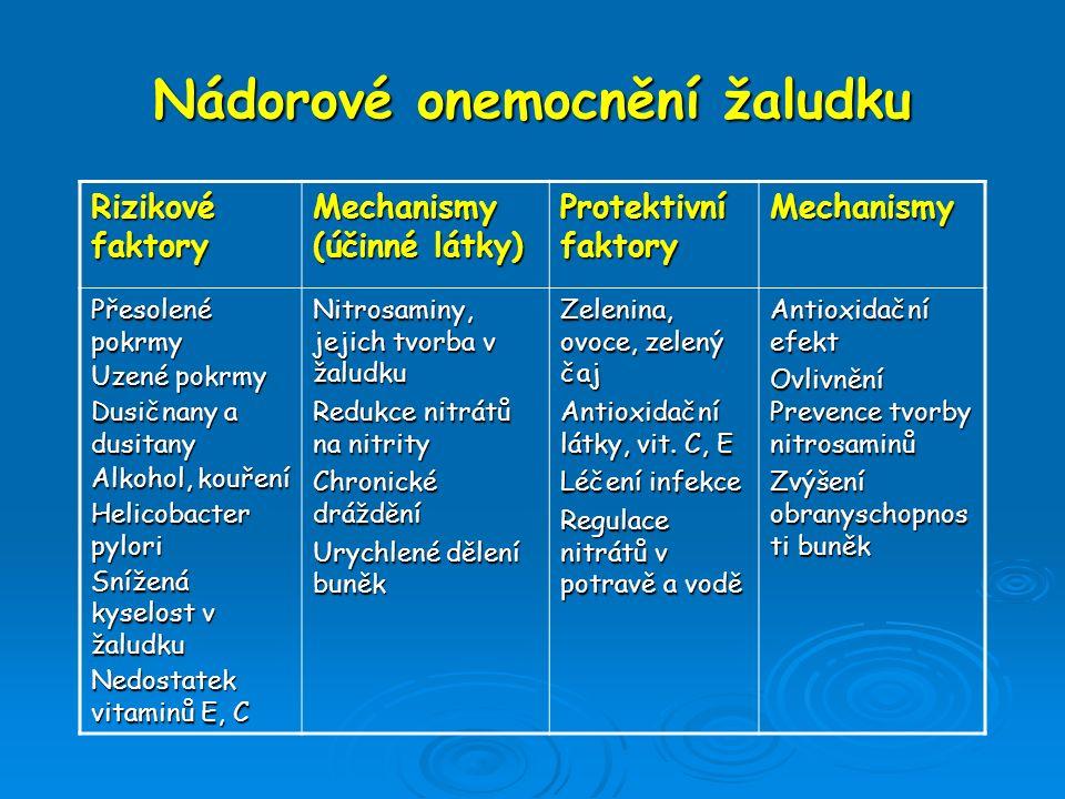 Nádorové onemocnění žaludku Rizikové faktory Mechanismy (účinné látky) Protektivní faktory Mechanismy Přesolené pokrmy Uzené pokrmy Dusičnany a dusita