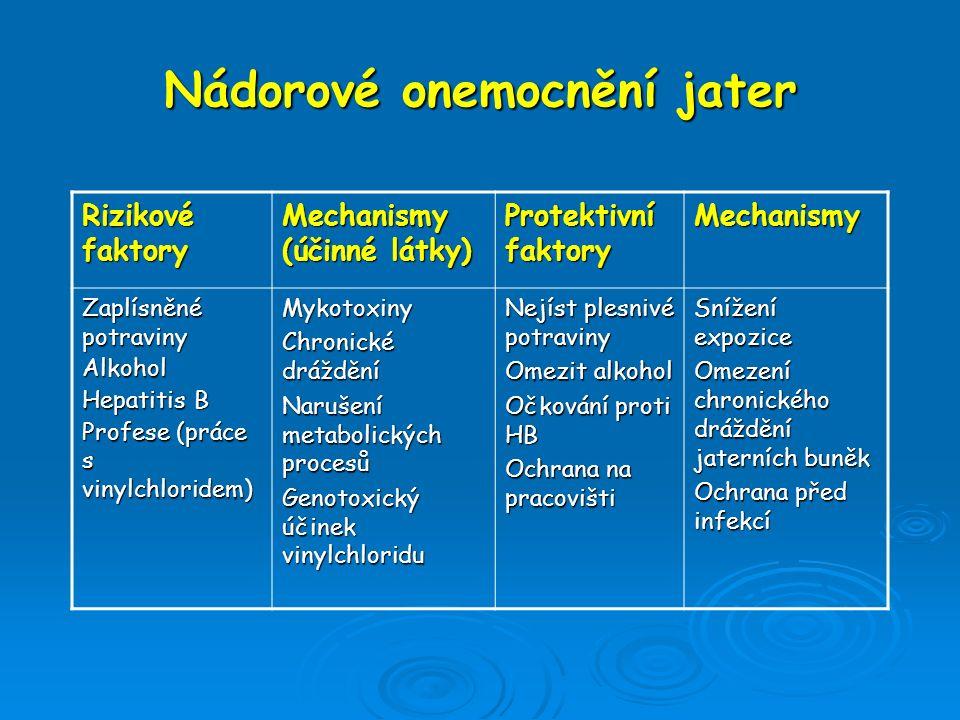 Nádorové onemocnění jater Rizikové faktory Mechanismy (účinné látky) Protektivní faktory Mechanismy Zaplísněné potraviny Alkohol Hepatitis B Profese (