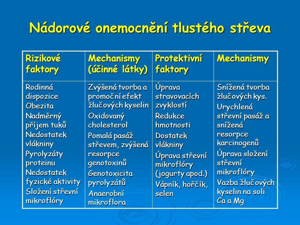 Nádorové onemocnění tlustého střeva Rizikové faktory Mechanismy (účinné látky) Protektivní faktory Mechanismy Rodinná dispozice Obezita Nadměrný příje