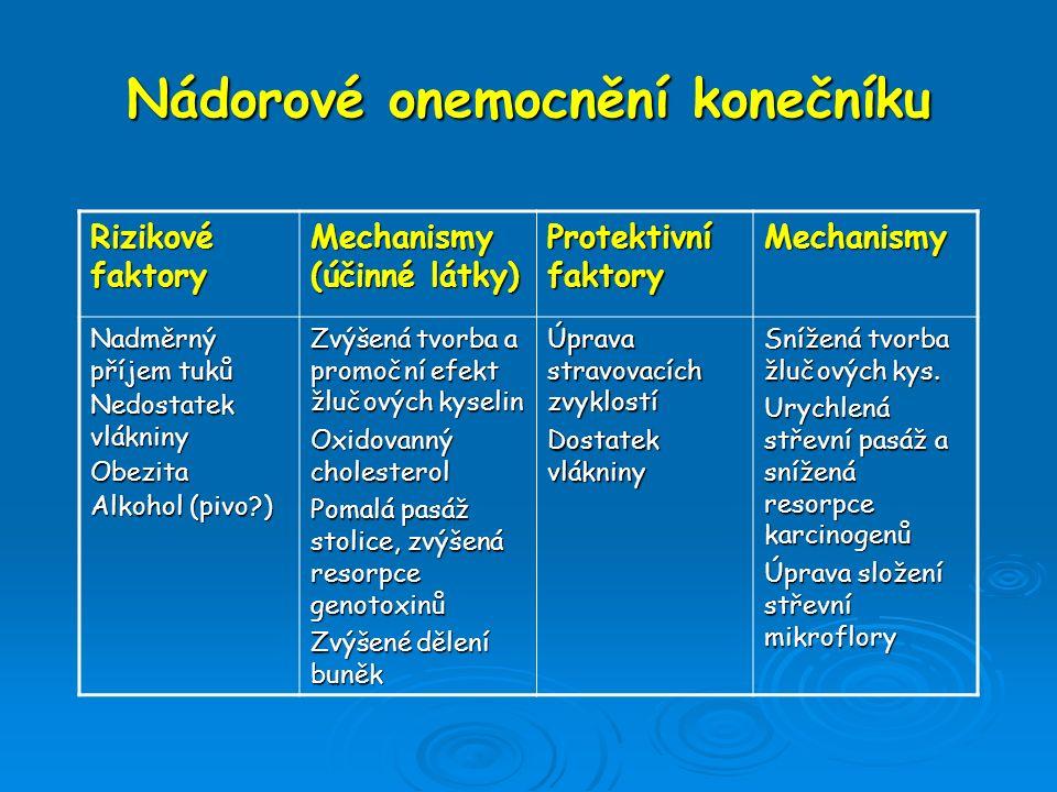 Nádorové onemocnění konečníku Rizikové faktory Mechanismy (účinné látky) Protektivní faktory Mechanismy Nadměrný příjem tuků Nedostatek vlákniny Obezi