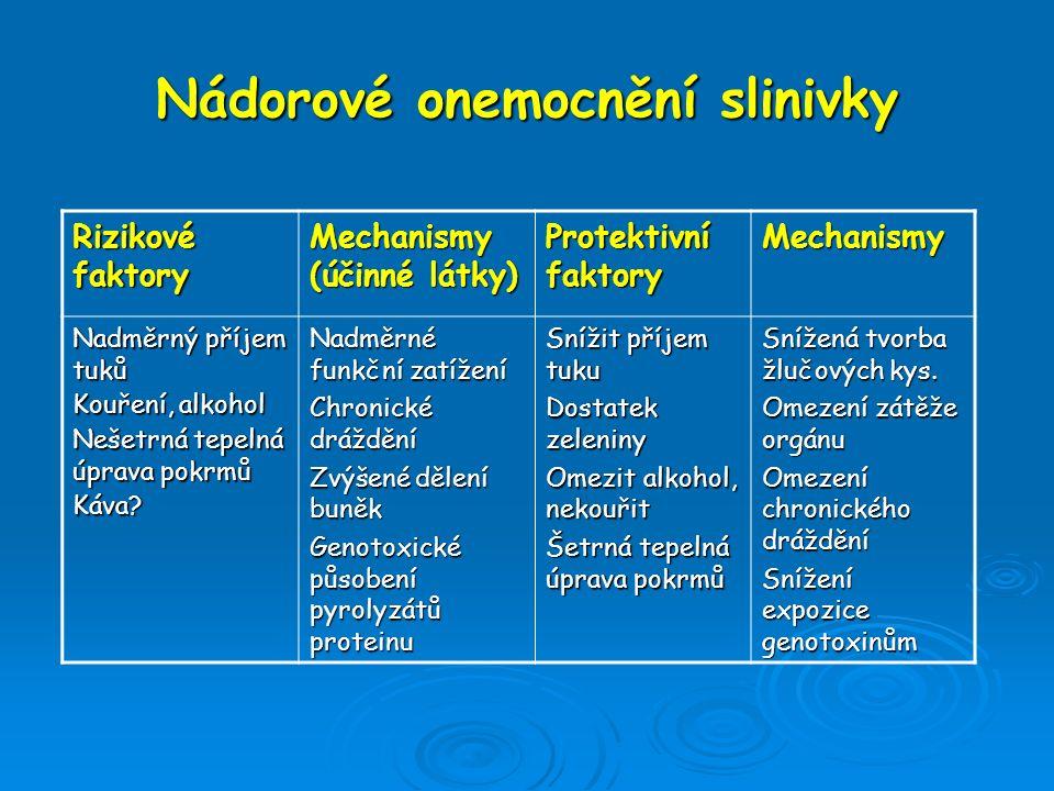 Nádorové onemocnění slinivky Rizikové faktory Mechanismy (účinné látky) Protektivní faktory Mechanismy Nadměrný příjem tuků Kouření, alkohol Nešetrná