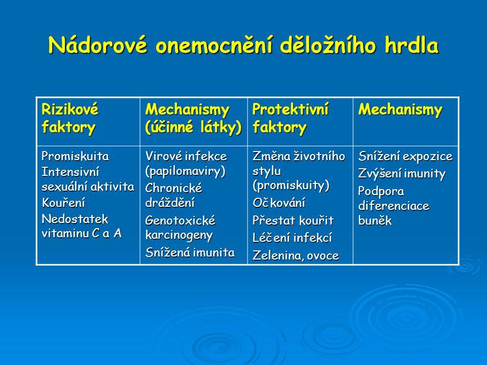 Nádorové onemocnění děložního hrdla Rizikové faktory Mechanismy (účinné látky) Protektivní faktory Mechanismy Promiskuita Intensivní sexuální aktivita