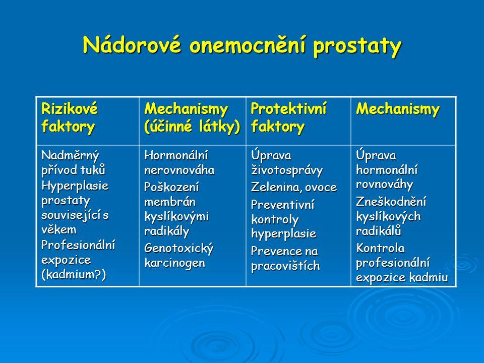 Nádorové onemocnění prostaty Rizikové faktory Mechanismy (účinné látky) Protektivní faktory Mechanismy Nadměrný přívod tuků Hyperplasie prostaty souvi