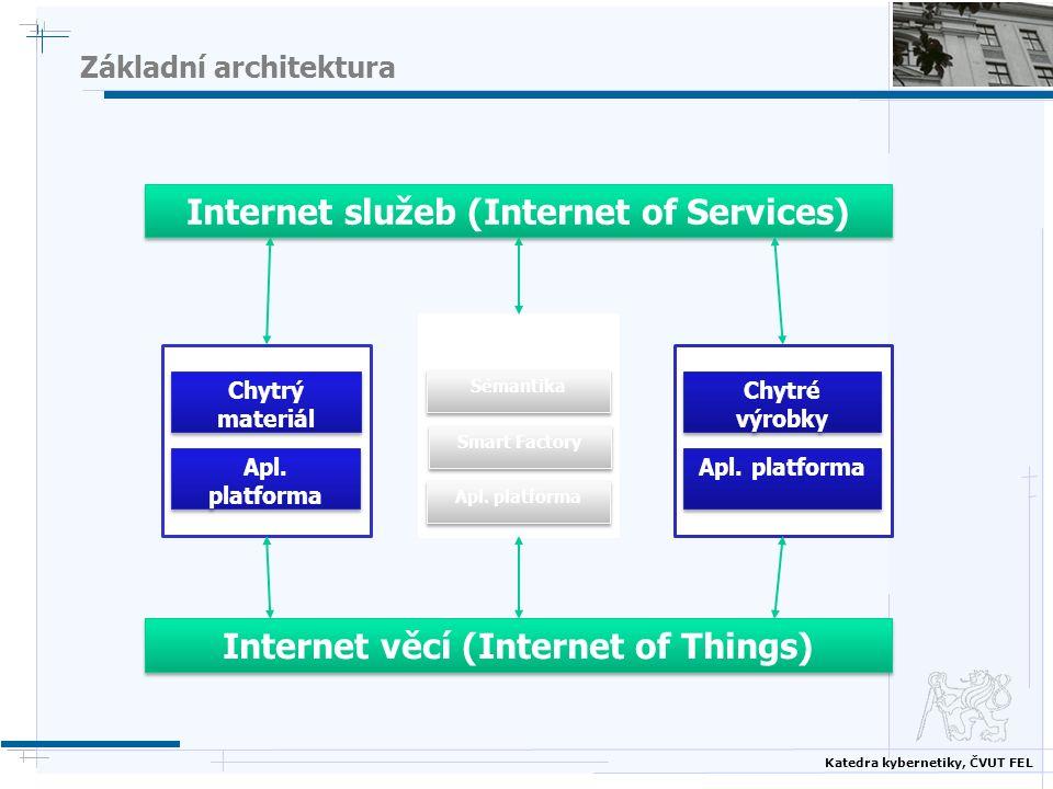 Katedra kybernetiky, ČVUT FEL Základní architektura Internet služeb (Internet of Services) Internet věcí (Internet of Things) Sémantika Smart Factory