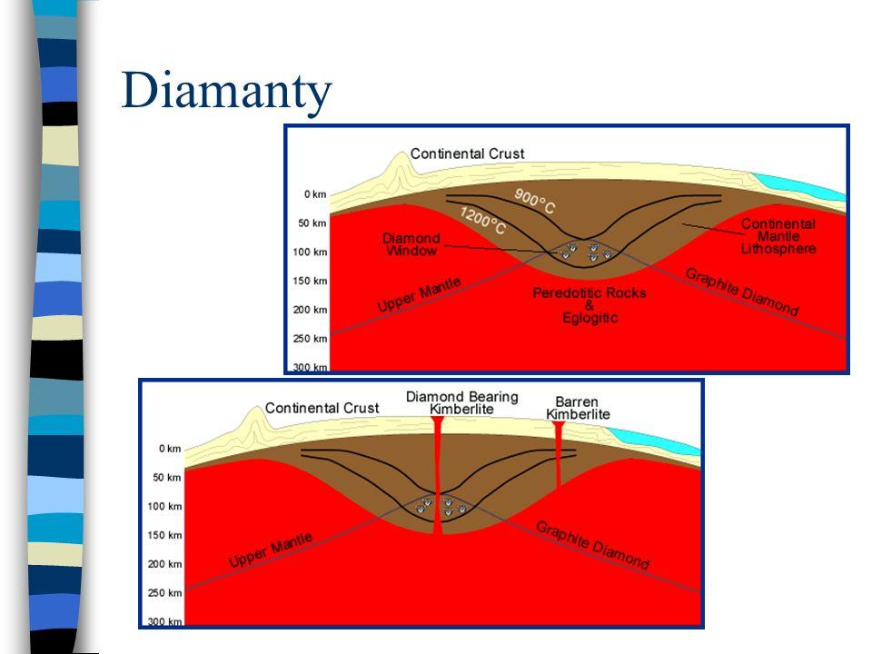 Karbonatity složení, průmysl ringové struktury petrologie – nemísitelnost, frakcionace pyrochlor, hatchettolit (Nb-Ta, +U) – oxidy monazit, bastnezit (karb.), parisit (karb.), magnetit Mountain Pass, Jacupiranga