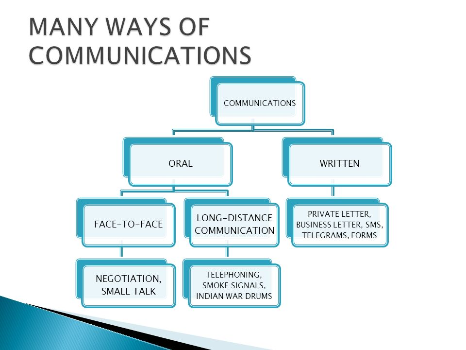 COMMUNICATIONS ORALFACE-TO-FACE NEGOTIATION, SMALL TALK LONG-DISTANCE COMMUNICATION TELEPHONING, SMOKE SIGNALS, INDIAN WAR DRUMS WRITTEN PRIVATE LETTE