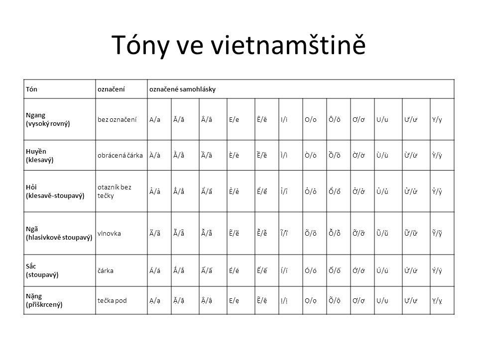 Tóny ve vietnamštině Tónoznačeníoznačené samohlásky Ngang (vysoký rovný) bez označeníA/aĂ/ăÂ/âE/eÊ/êI/iO/oÔ/ôƠ/ơU/uƯ/ưY/y Huyền (klesavý) obrácená čár
