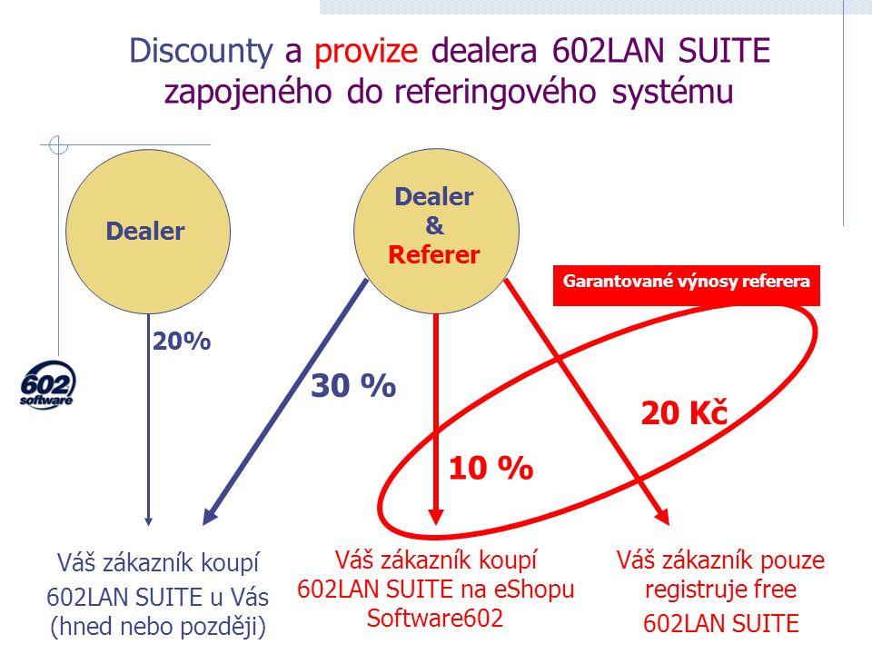 Discounty a provize dealera 602LAN SUITE zapojeného do referingového systému Dealer & Referer Váš zákazník koupí 602LAN SUITE u Vás (hned nebo později) 30 % Váš zákazník koupí 602LAN SUITE na eShopu Software602 10 % Váš zákazník pouze registruje free 602LAN SUITE 20 Kč Garantované výnosy referera Dealer 20%