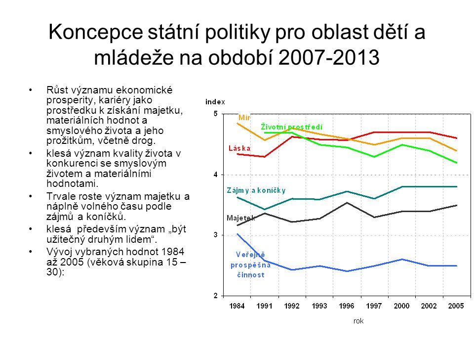 Koncepce státní politiky pro oblast dětí a mládeže na období 2007-2013 Růst významu ekonomické prosperity, kariéry jako prostředku k získání majetku,