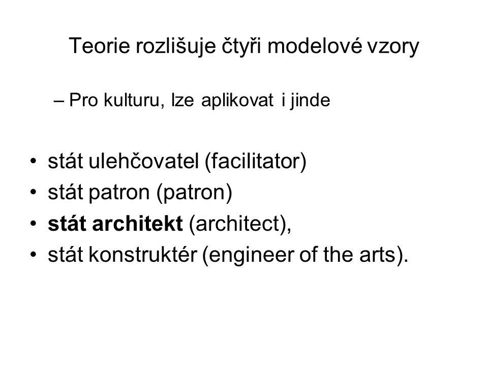 Teorie rozlišuje čtyři modelové vzory –Pro kulturu, lze aplikovat i jinde stát ulehčovatel (facilitator) stát patron (patron) stát architekt (architec