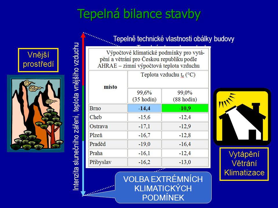 výsledný stav prostředí Tepelná bilance stavby LÉTO JARO PODZIM ZIMA Intenzita slunečního záření, teplota vnějšího vzduchu teplota vnitřního vzduchu T