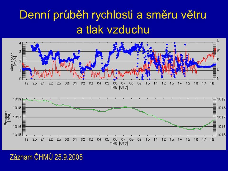 Denní průběh rychlosti a směru větru a tlak vzduchu Záznam ČHMÚ 25.9.2005