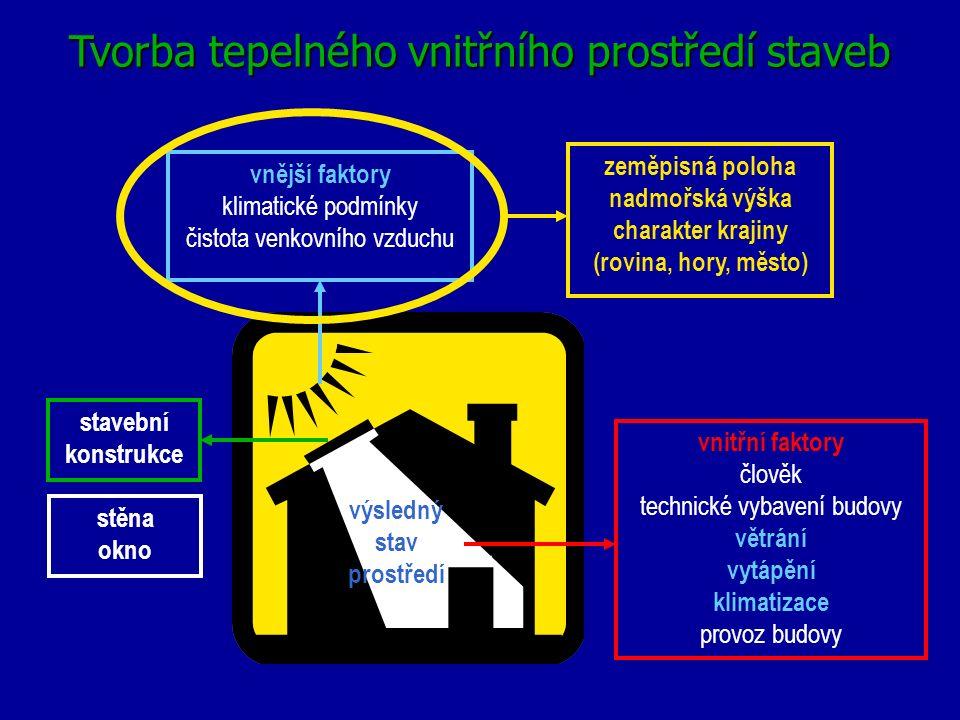 stavební konstrukce vnitřní faktory člověk technické vybavení budovy větrání vytápění klimatizace provoz budovy vnější faktory klimatické podmínky čis