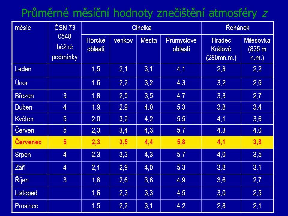 Průměrné měsíční hodnoty znečištění atmosféry z měsícČSN 73 0548 běžné podmínky CihelkaŘehánek Horské oblasti venkovMěstaPrůmyslové oblasti Hradec Krá
