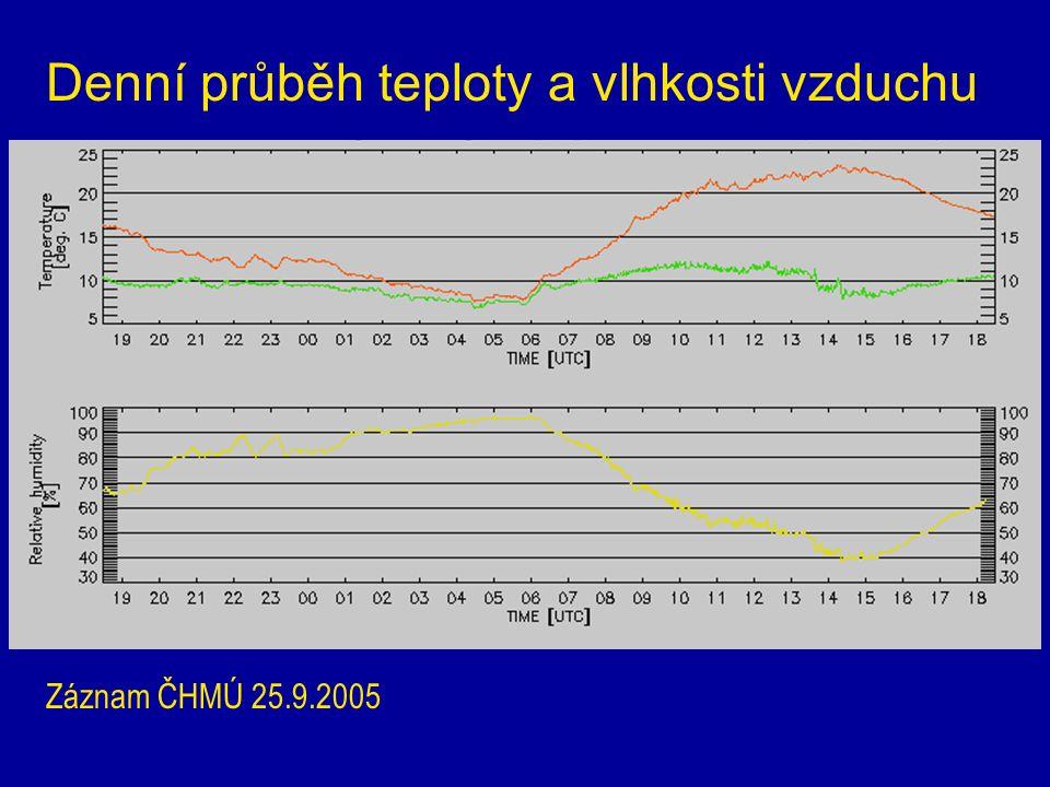 Denní průběh teploty a vlhkosti vzduchu Záznam ČHMÚ 25.9.2005