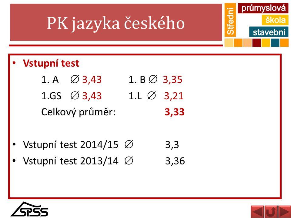 PK jazyka českého Vstupní test 1. A  3,431. B  3,35 1.GS  3,431.L  3,21 Celkový průměr: 3,33 Vstupní test 2014/15  3,3 Vstupní test 2013/14  3,3