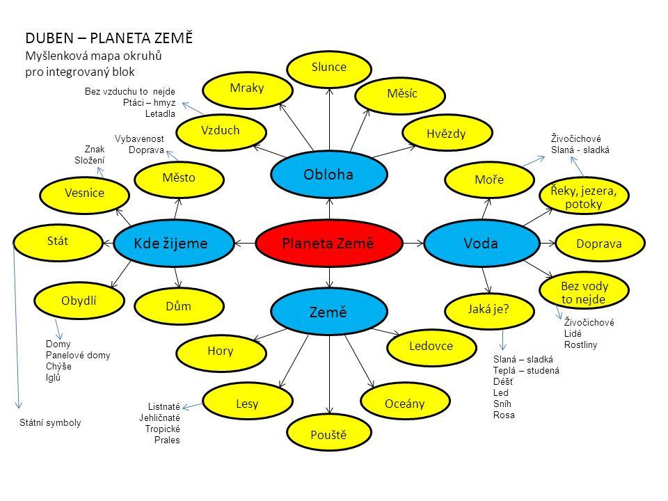 Planeta Země Obloha Kde žijemeVoda Země DUBEN – PLANETA ZEMĚ Myšlenková mapa okruhů pro integrovaný blok Slunce Mraky Měsíc Vzduch Hvězdy Město Stát V
