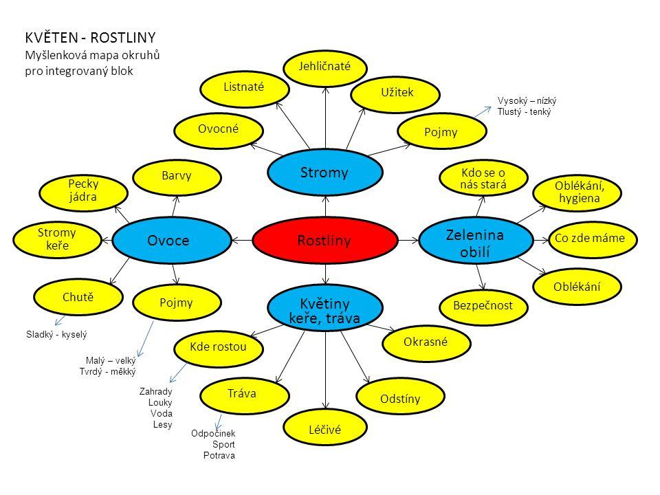 Rostliny Stromy Ovoce Zelenina obilí Květiny keře, tráva KVĚTEN - ROSTLINY Myšlenková mapa okruhů pro integrovaný blok Jehličnaté Listnaté Užitek Ovoc