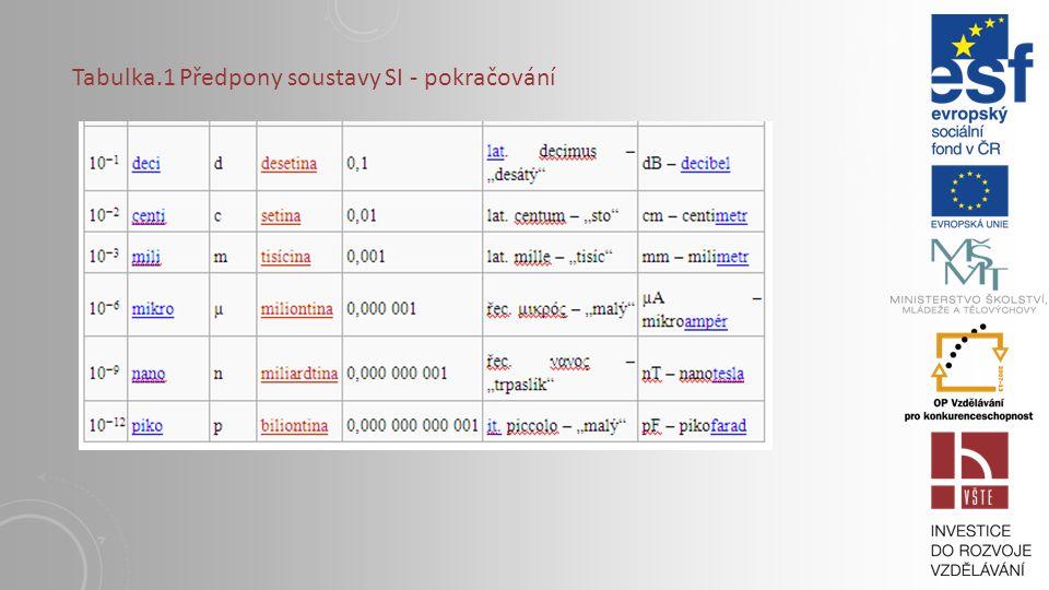 Tabulka.1 Předpony soustavy SI