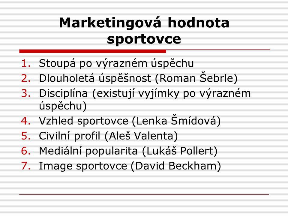 Marketingová hodnota sportovce 1.Stoupá po výrazném úspěchu 2.Dlouholetá úspěšnost (Roman Šebrle) 3.Disciplína (existují vyjímky po výrazném úspěchu)