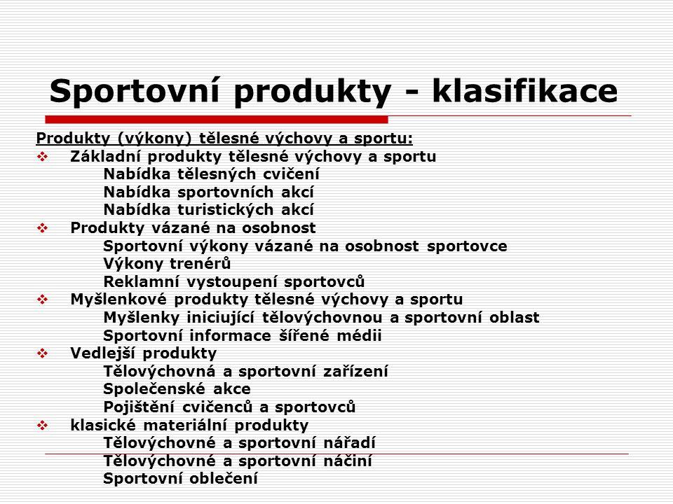 Sportovní produkty - klasifikace Produkty (výkony) tělesné výchovy a sportu:  Základní produkty tělesné výchovy a sportu Nabídka tělesných cvičení Na