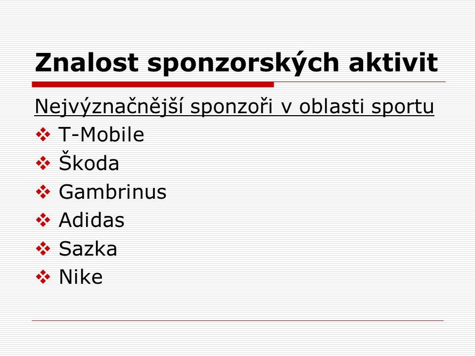 Znalost sponzorských aktivit Nejvýznačnější sponzoři v oblasti sportu  T-Mobile  Škoda  Gambrinus  Adidas  Sazka  Nike