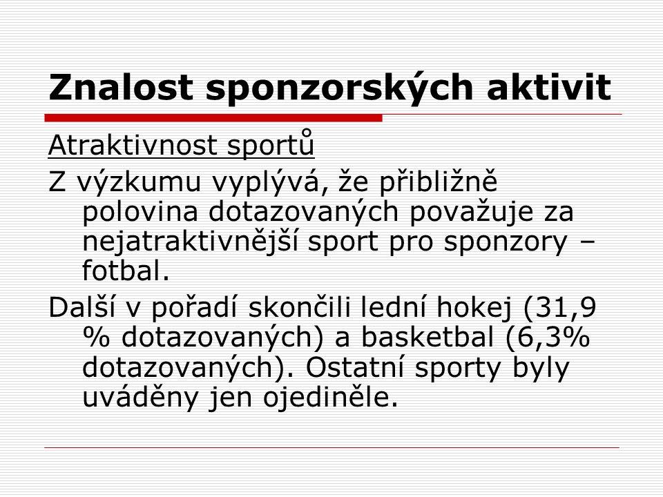 Znalost sponzorských aktivit Atraktivnost sportů Z výzkumu vyplývá, že přibližně polovina dotazovaných považuje za nejatraktivnější sport pro sponzory