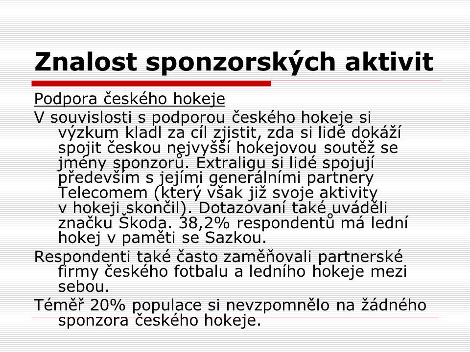 Znalost sponzorských aktivit Podpora českého hokeje V souvislosti s podporou českého hokeje si výzkum kladl za cíl zjistit, zda si lidé dokáží spojit