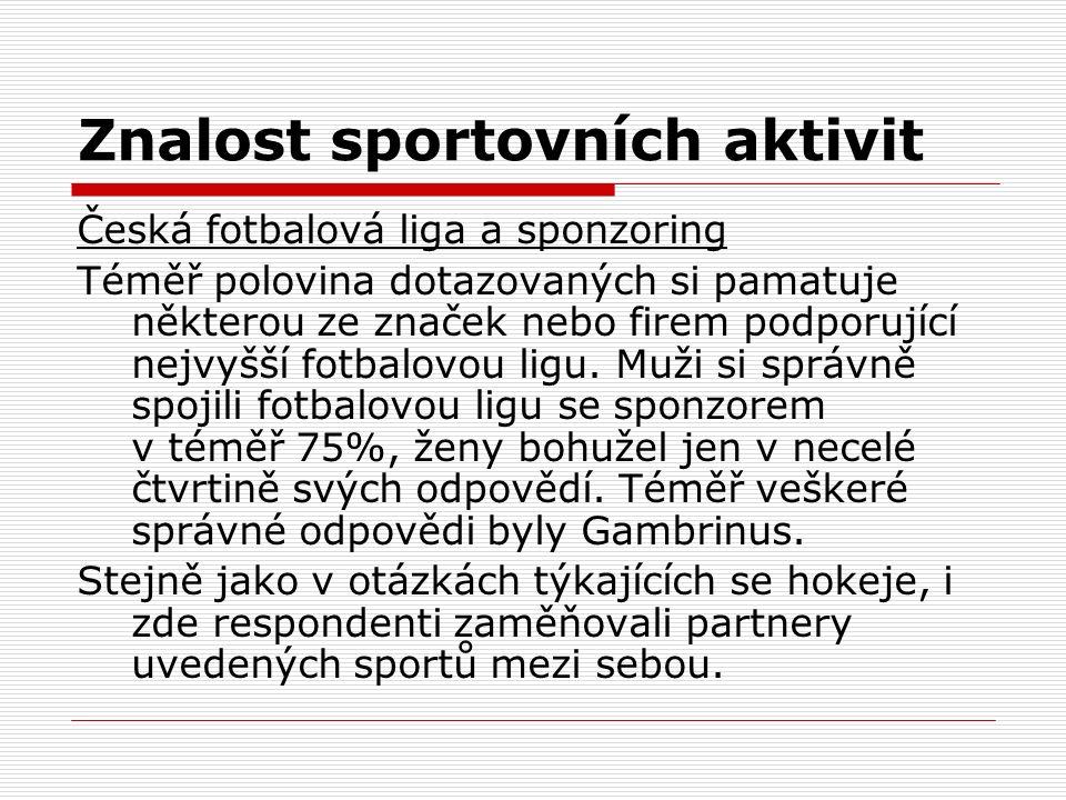 Znalost sportovních aktivit Česká fotbalová liga a sponzoring Téměř polovina dotazovaných si pamatuje některou ze značek nebo firem podporující nejvyš
