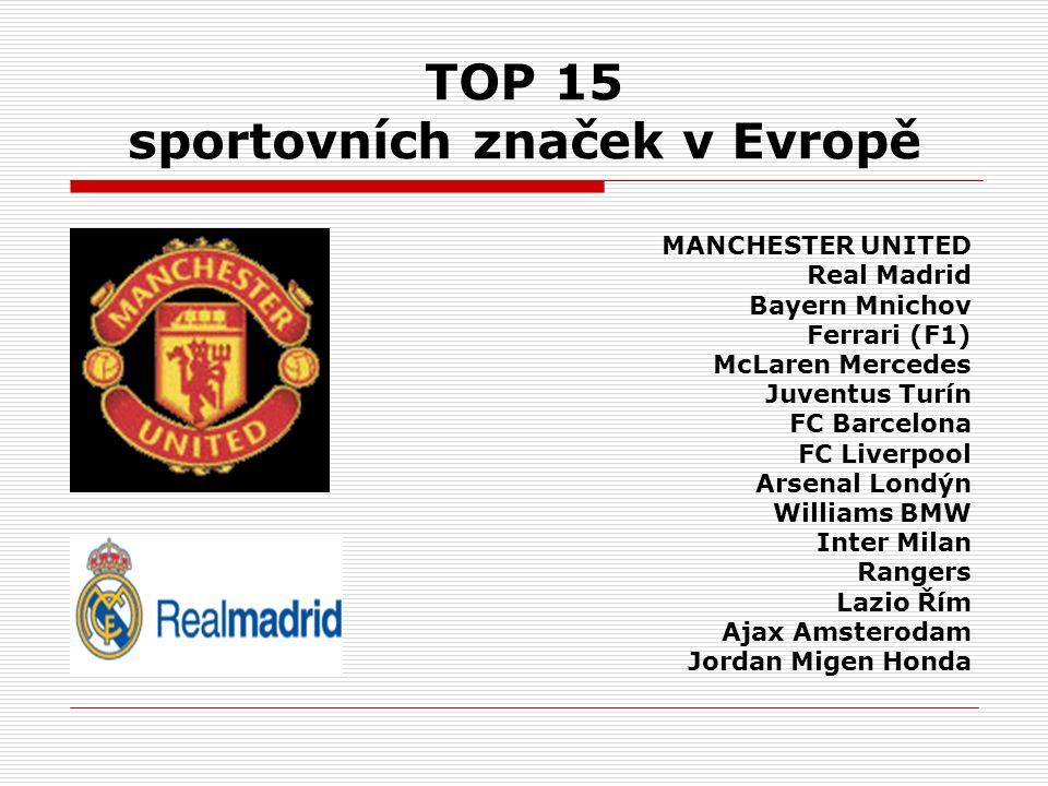 TOP 15 sportovních značek v Evropě MANCHESTER UNITED Real Madrid Bayern Mnichov Ferrari (F1) McLaren Mercedes Juventus Turín FC Barcelona FC Liverpool