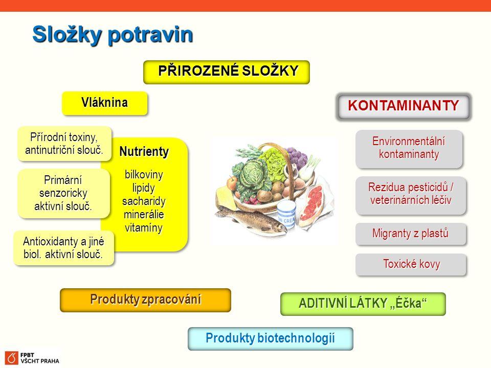Rezidua pesticidů / veterinárních léčiv Environmentální kontaminanty Produkty zpracování PŘIROZENÉ SLOŽKY PŘIROZENÉ SLOŽKY Migranty z plastů ADITIVNÍ