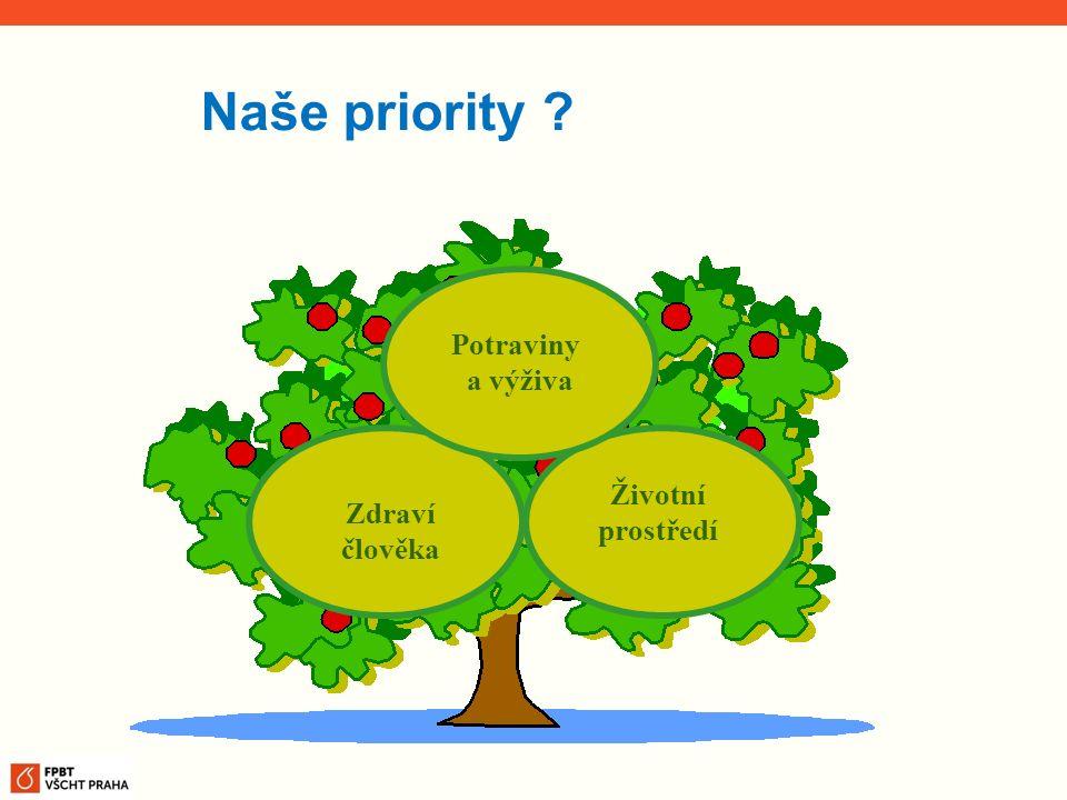 Zdraví člověka Potraviny a výživa Životní prostředí Naše priority ?