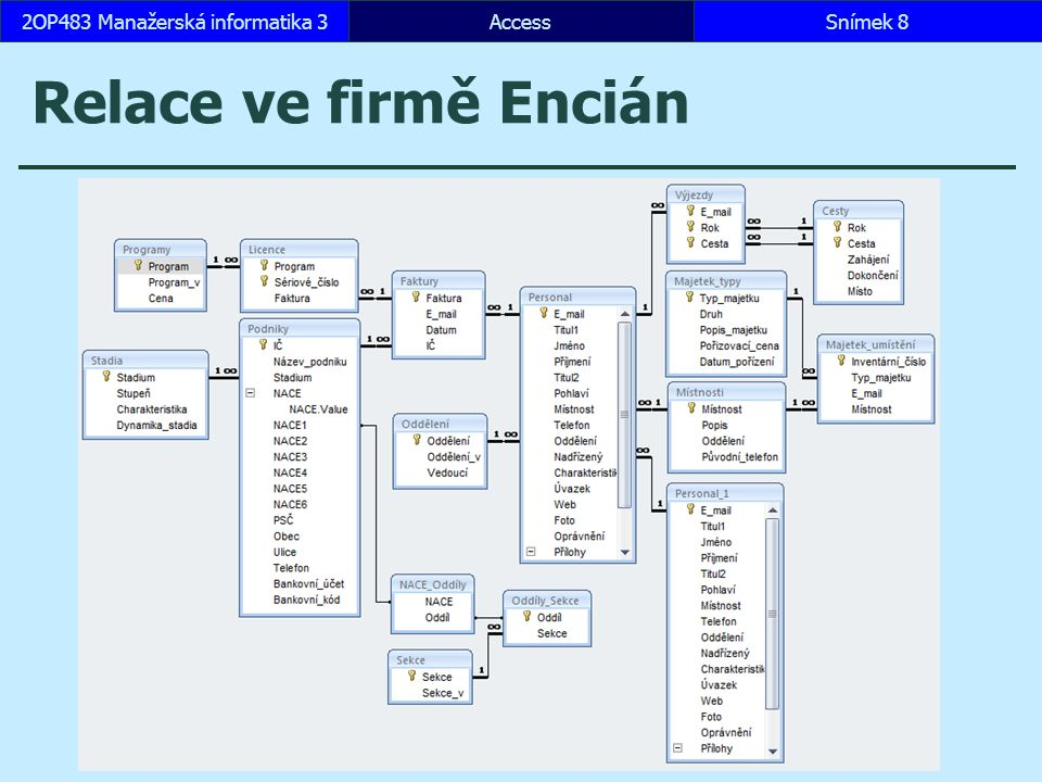 AccessSnímek 192OP483 Manažerská informatika 3 2 Relace 2.1 Typy a význam vztahů Kroky návrhu databáze Určíme účel databáze.