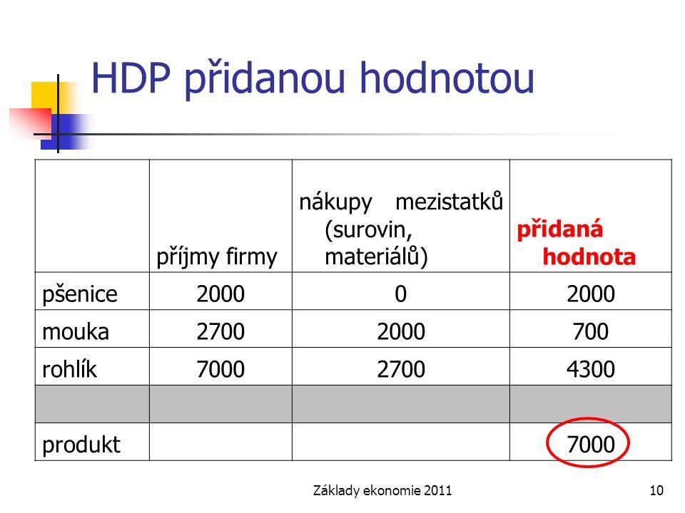 Základy ekonomie 201110 HDP přidanou hodnotou příjmy firmy nákupy mezistatků (surovin, materiálů) přidaná hodnota pšenice20000 mouka27002000700 rohlík700027004300 produkt 7000
