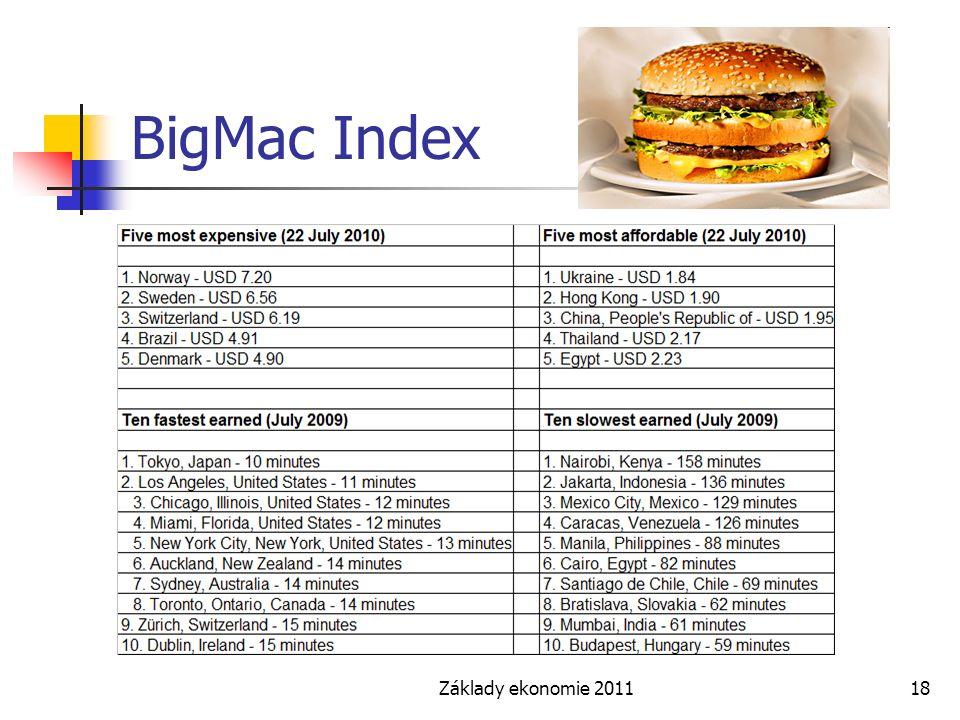 Základy ekonomie 201118 BigMac Index