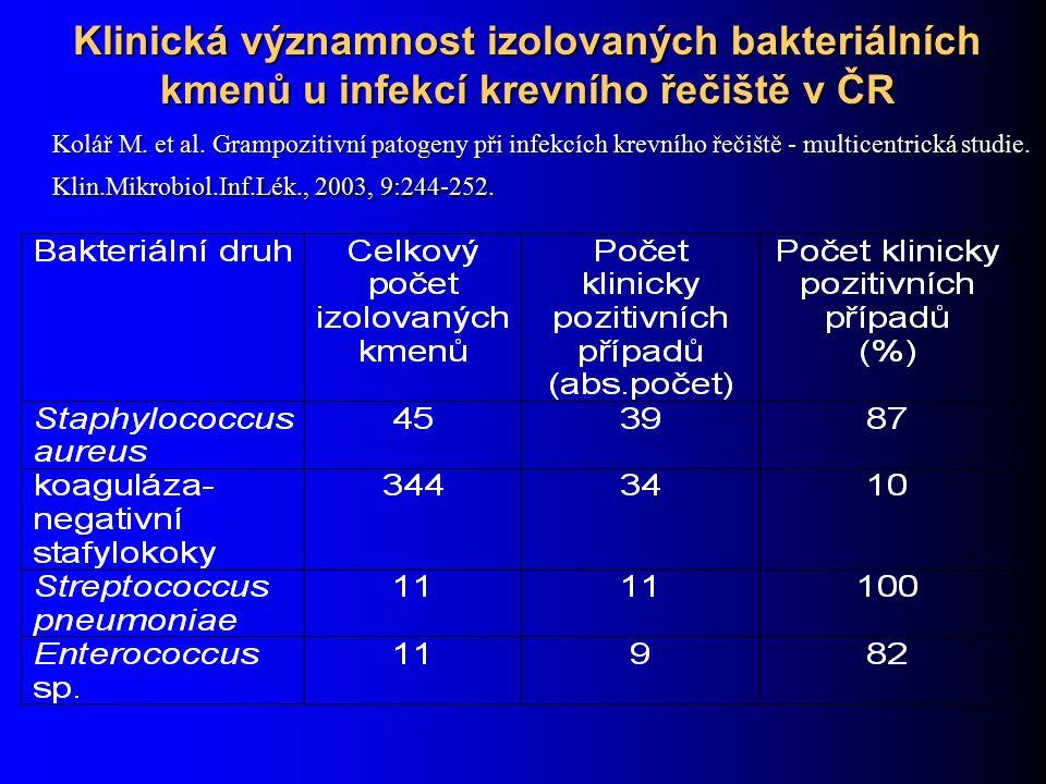 Klinická významnost izolovaných bakteriálních kmenů u infekcí krevního řečiště v ČR Kolář M. et al. Grampozitivní patogeny při infekcích krevního řeči