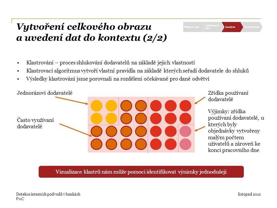 PwC Vytvoření celkového obrazu a uvedení dat do kontextu (2/2) listopad 2012Detekce interních podvodů v bankách Příprava dat Obohacení dat AnalýzaVyšetřování Klastrování – proces shlukování dodavatelů na základě jejich vlastností Klastrovací algoritmus vytvoří vlastní pravidla na základě kterých seřadí dodavatele do shluků Výsledky klastrování jsme porovnali na rozdělení očekávané pro dané odvětví Jednorázoví dodavatelé Často využívaní dodavatelé Zřídka používaní dodavatelé Výjimky: zřídka používaní dodavatelé, u kterých byly objednávky vytvořeny malým počtem uživatelů a zároveň ke konci pracovního dne Vizualizace klastrů nám může pomoci identifikovat výnimky jednodušeji